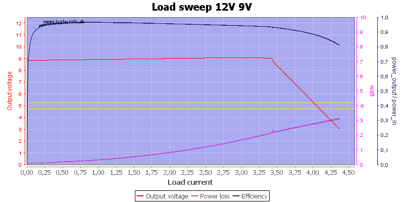 Load%20sweep%2012V%209V