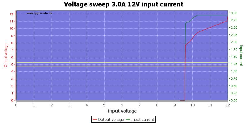Voltage%20sweep%203.0A%2012V%20input%20current