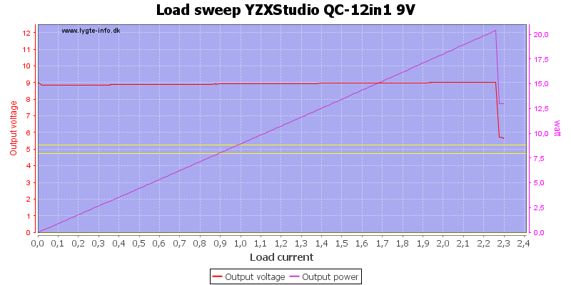 YZXStudio%20QC-12in1%209V