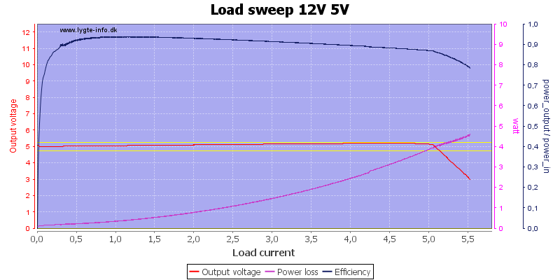 Load%20sweep%2012V%205V