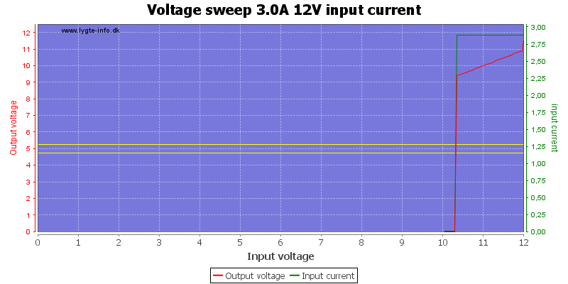 Voltage%20sweep%203.0A%2012V%20input%20current