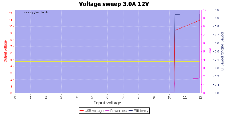 Voltage%20sweep%203.0A%2012V