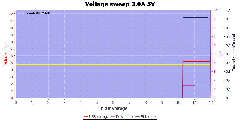 Voltage%20sweep%203.0A%205V