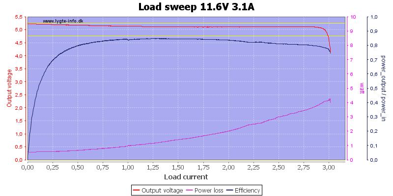 Load%20sweep%2011.6V%203.1A