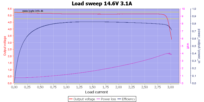 Load%20sweep%2014.6V%203.1A