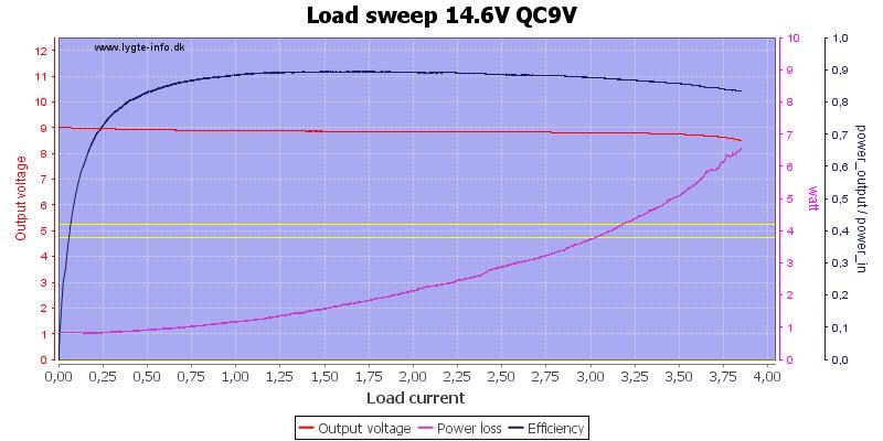 Load%20sweep%2014.6V%20QC9V