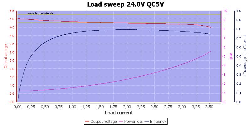 Load%20sweep%2024.0V%20QC5V