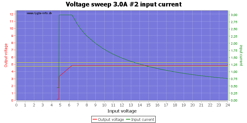 Voltage%20sweep%203.0A%20%232%20input%20current