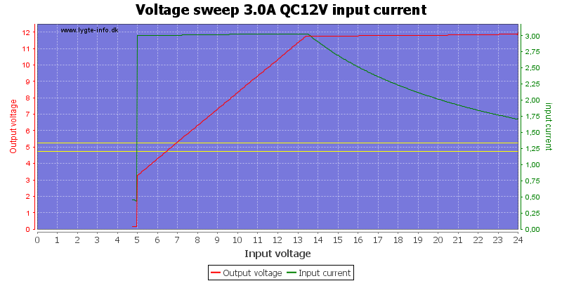 Voltage%20sweep%203.0A%20QC12V%20input%20current