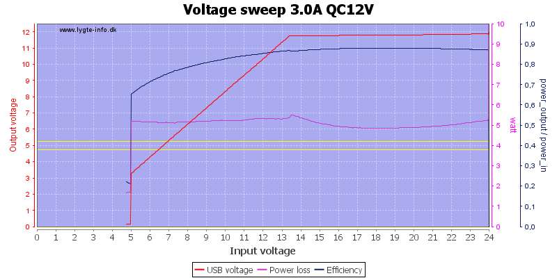 Voltage%20sweep%203.0A%20QC12V