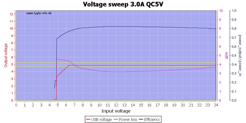 Voltage%20sweep%203.0A%20QC5V