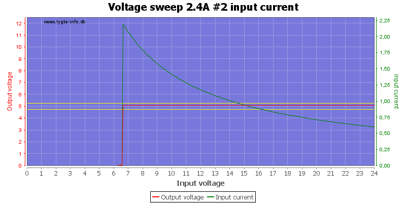 Voltage%20sweep%202.4A%20%232%20input%20current