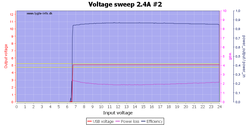 Voltage%20sweep%202.4A%20%232