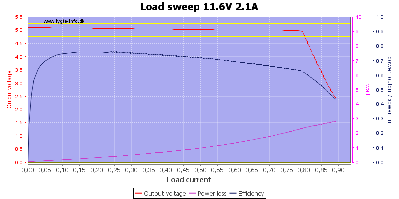 Load%20sweep%2011.6V%202.1A