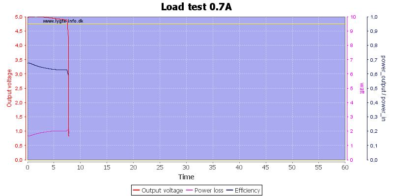 Load%20test%200.7A
