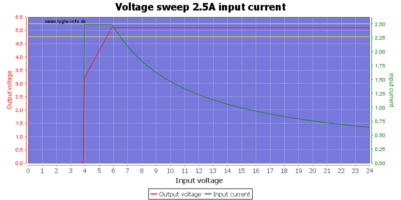 Voltage%20sweep%202.5A%20input%20current