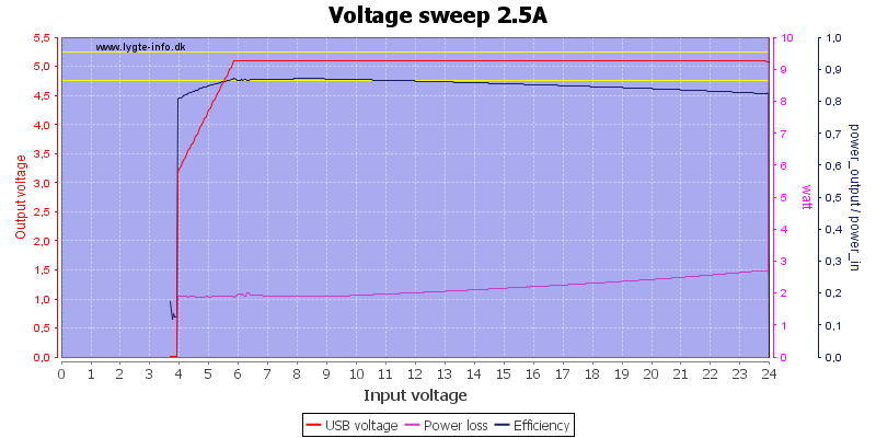 Voltage%20sweep%202.5A