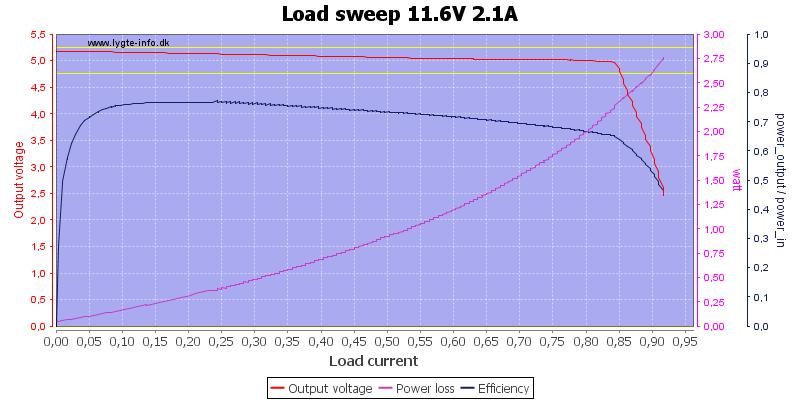 Load%20sweep%2011.6V%202.1A