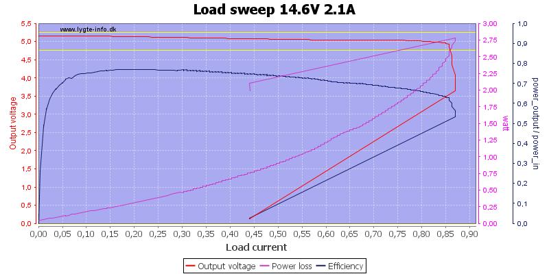 Load%20sweep%2014.6V%202.1A