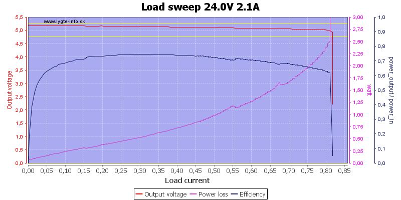 Load%20sweep%2024.0V%202.1A