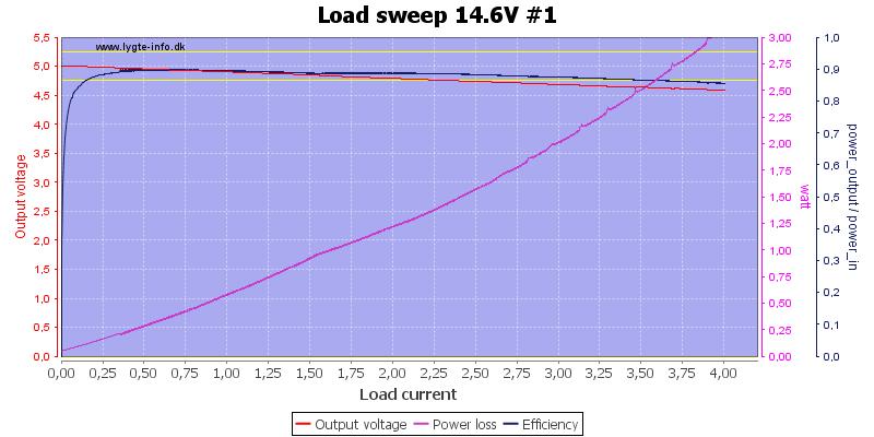 Load%20sweep%2014.6V%20%231