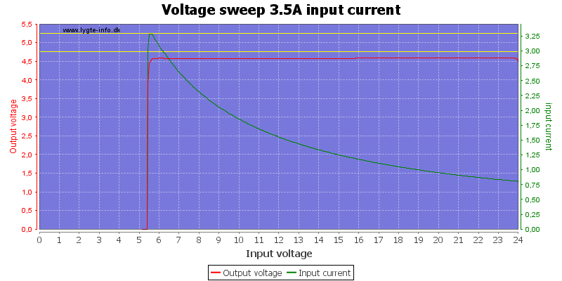 Voltage%20sweep%203.5A%20input%20current