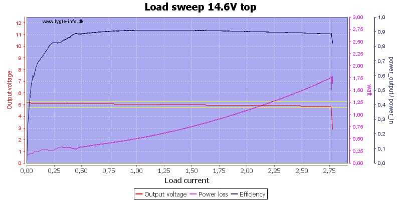 Load%20sweep%2014.6V%20top