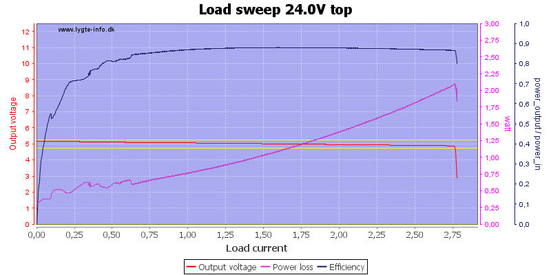 Load%20sweep%2024.0V%20top