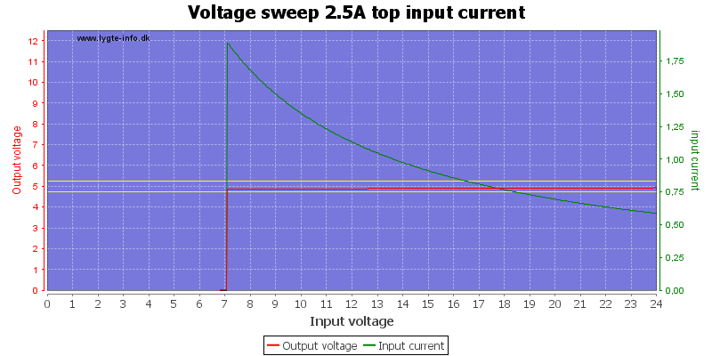 Voltage%20sweep%202.5A%20top%20input%20current