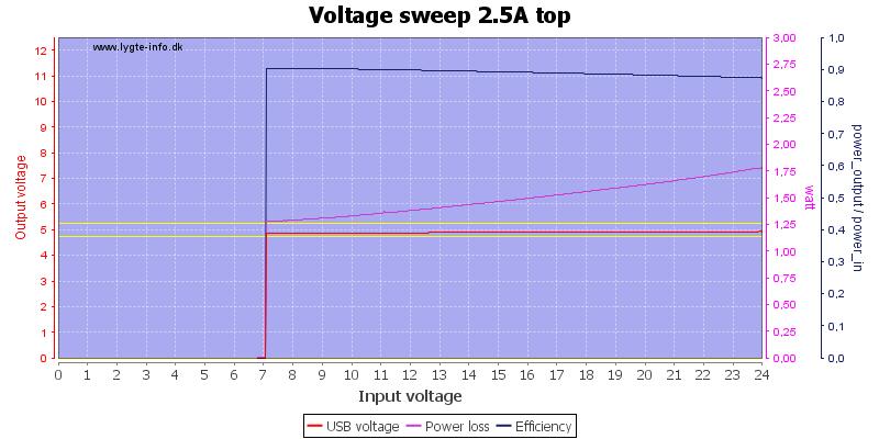 Voltage%20sweep%202.5A%20top