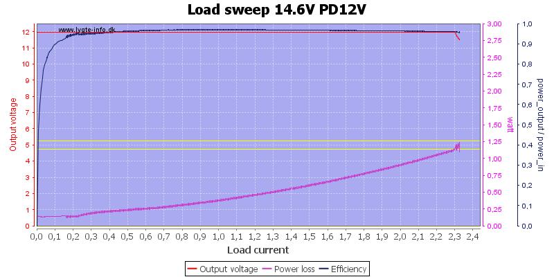 Load%20sweep%2014.6V%20PD12V