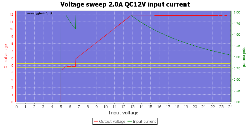 Voltage%20sweep%202.0A%20QC12V%20input%20current