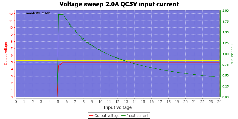 Voltage%20sweep%202.0A%20QC5V%20input%20current