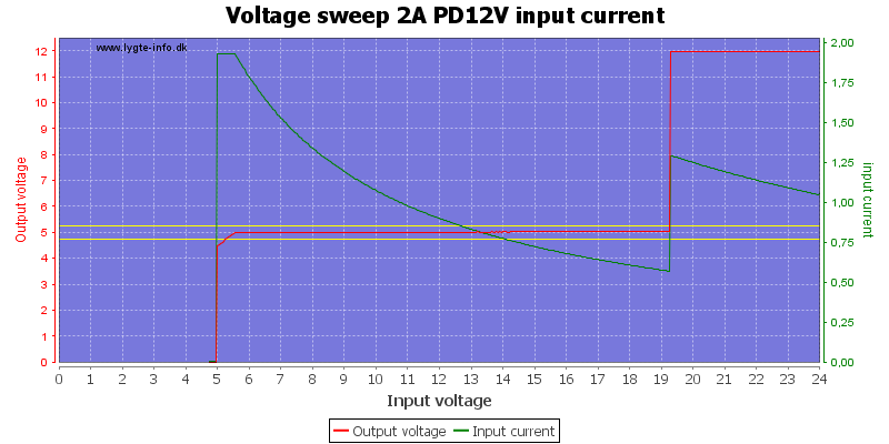 Voltage%20sweep%202A%20PD12V%20input%20current
