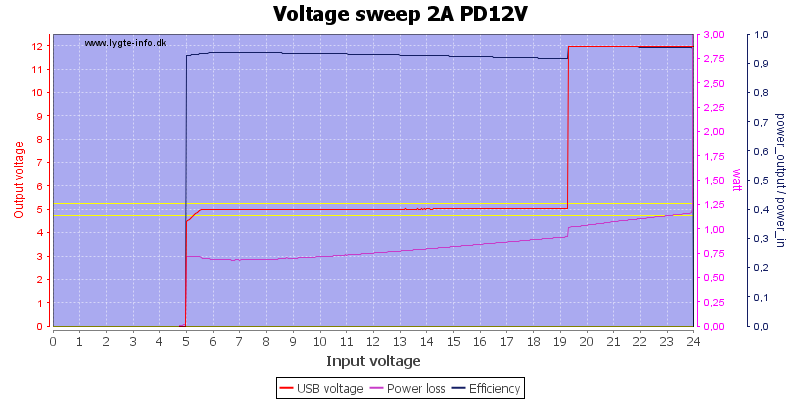 Voltage%20sweep%202A%20PD12V