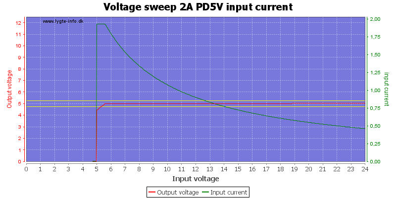 Voltage%20sweep%202A%20PD5V%20input%20current