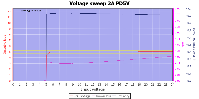 Voltage%20sweep%202A%20PD5V