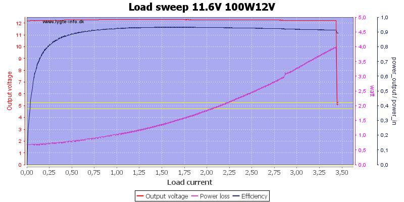 Load%20sweep%2011.6V%20100W12V