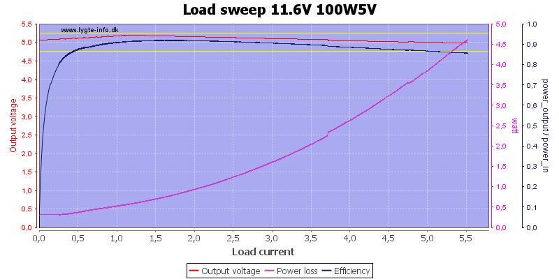 Load%20sweep%2011.6V%20100W5V