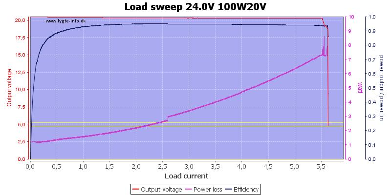 Load%20sweep%2024.0V%20100W20V