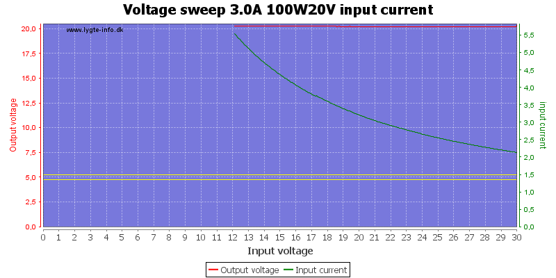 Voltage%20sweep%203.0A%20100W20V%20input%20current