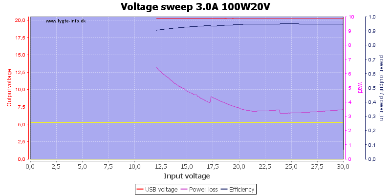 Voltage%20sweep%203.0A%20100W20V