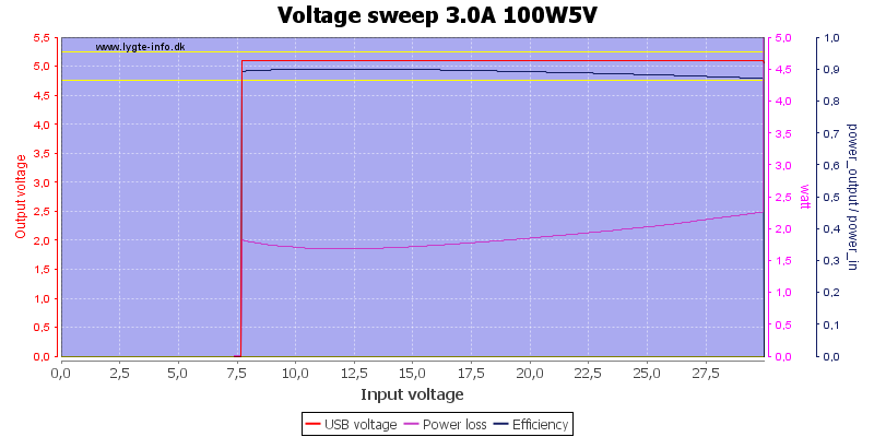 Voltage%20sweep%203.0A%20100W5V