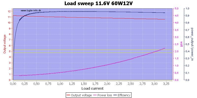Load%20sweep%2011.6V%2060W12V