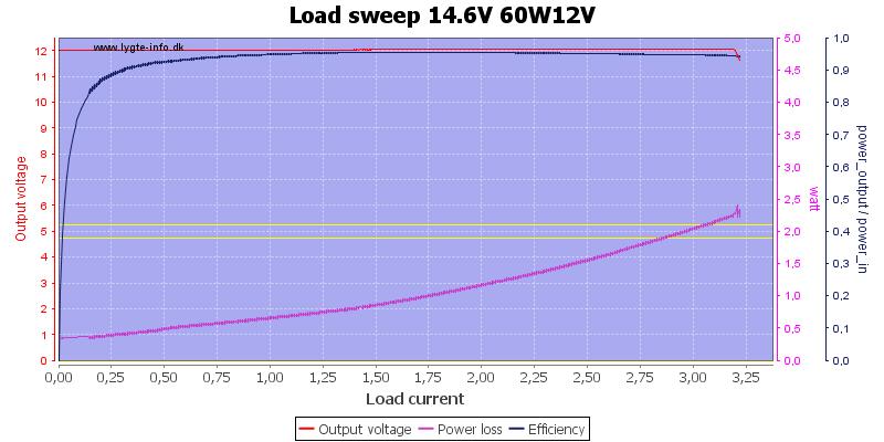 Load%20sweep%2014.6V%2060W12V