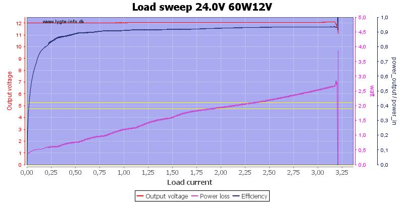 Load%20sweep%2024.0V%2060W12V