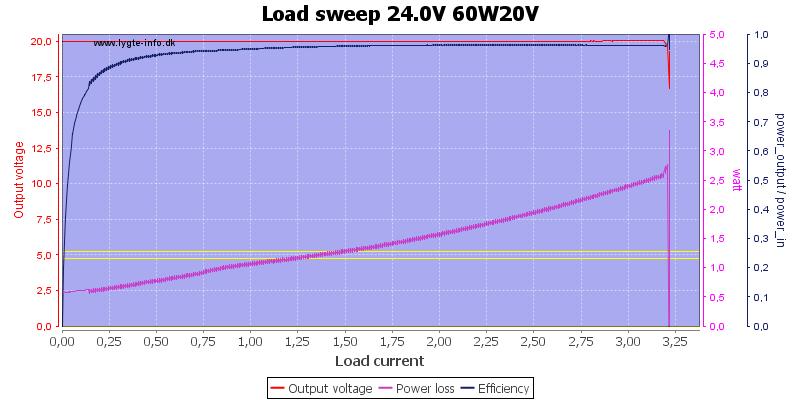Load%20sweep%2024.0V%2060W20V