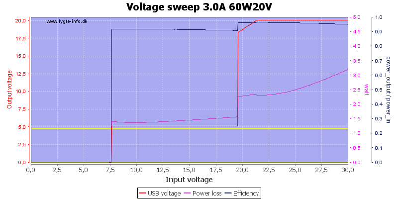 Voltage%20sweep%203.0A%2060W20V