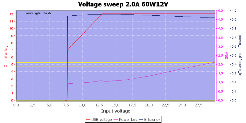 Voltage%20sweep%202.0A%2060W12V