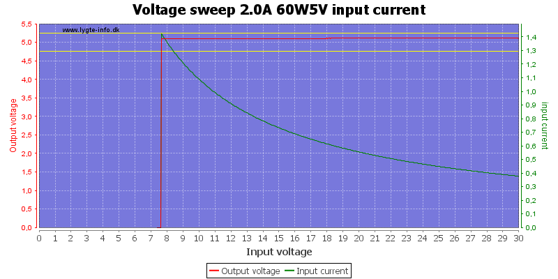 Voltage%20sweep%202.0A%2060W5V%20input%20current